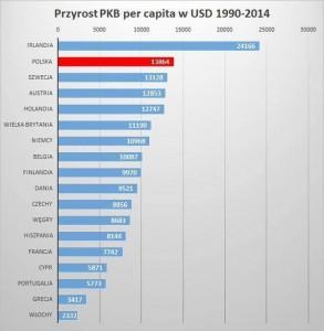 PKB 1990 do 2014