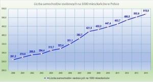 Samochody w Polsce
