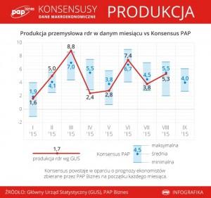 Produkcja 2015