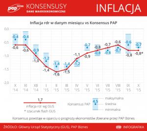 Inflacja w 10 15