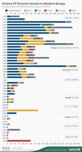 Ataki terrorystycze od 1970r