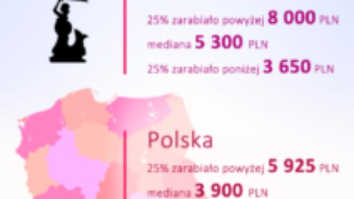 infografika_zarobki_w_warszawie-212x300.png